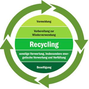 Kreislaufwirtschaft Abfallwirtschaft